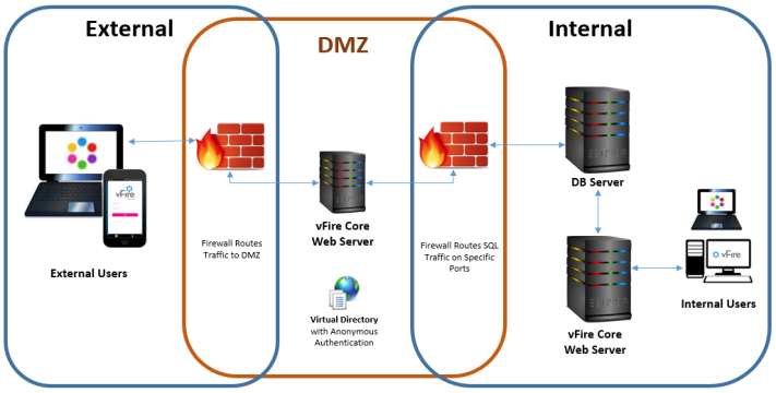dmz appserver_711x360 configuring external network access to vfire