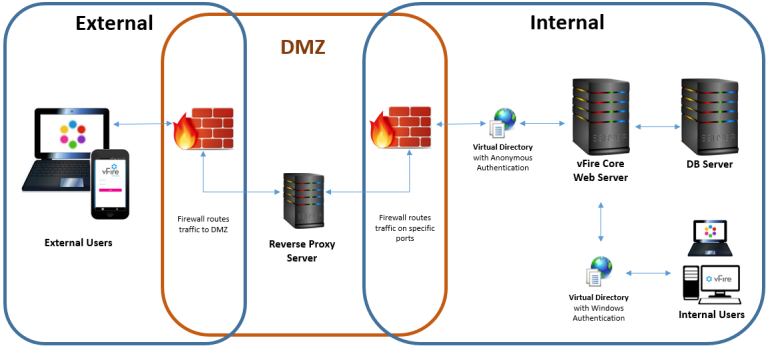 Reverse proxy on dmz hindusthannews in
